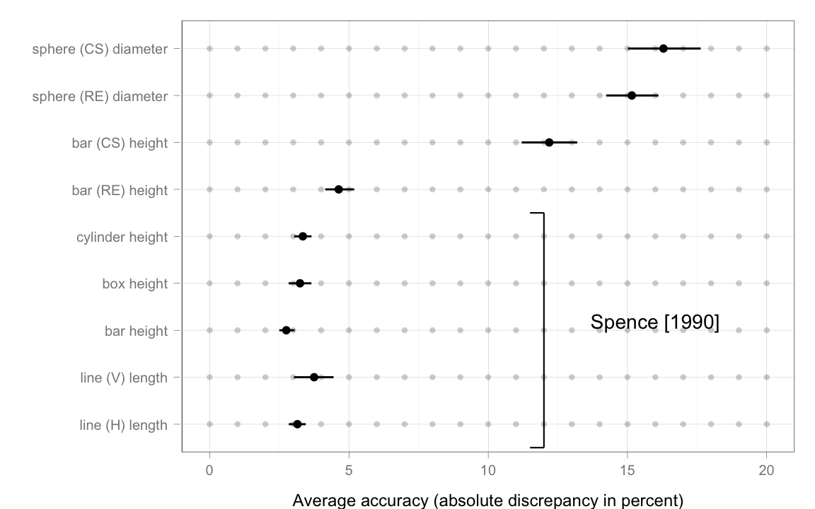 Dot plot showing accuracies similar to Figure 11 in the paper
