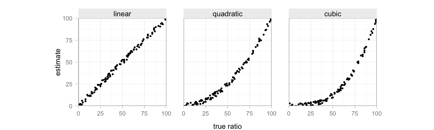 Random data to illustrate different curves for linear, quadratic, and cubic relationships between the true ratio and an estimate.